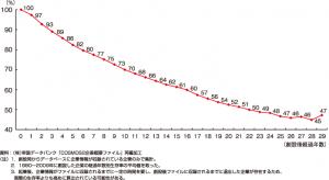 中小企業白書2011の企業生存率データ