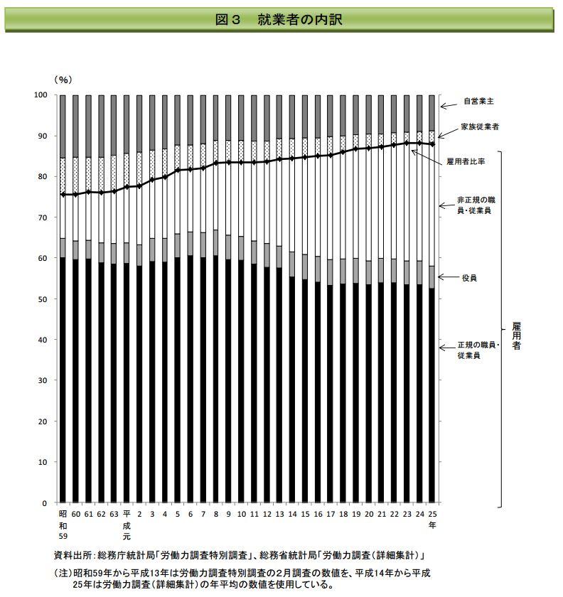 150130労働市場分析図3
